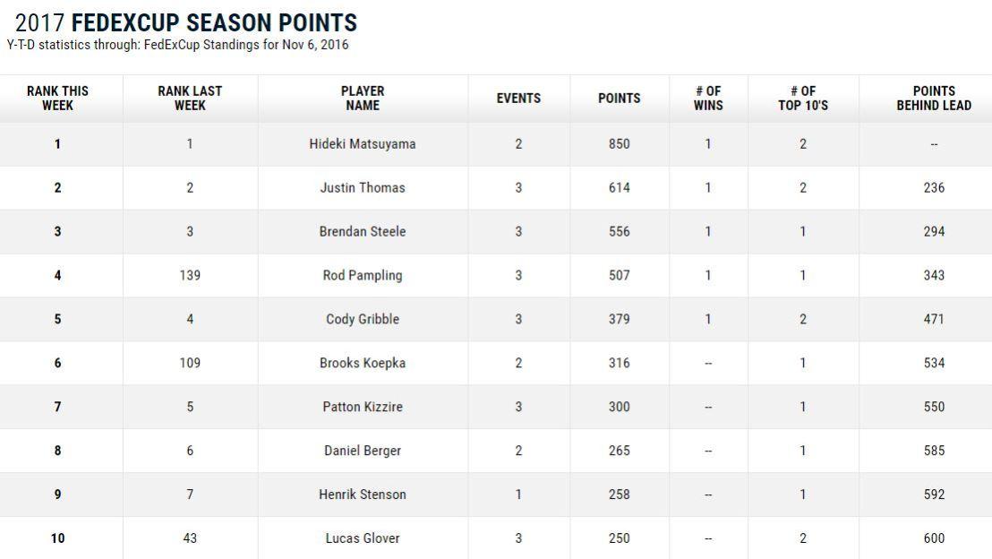 FedEx Cup Standings 11-8-16.JPG