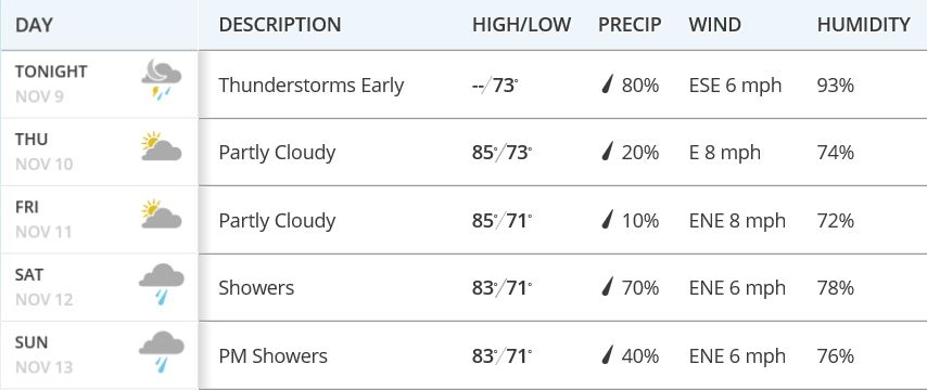 OHL Classic Weather.JPG