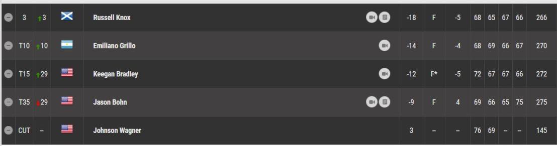 pga-mayakoba-final-top-5
